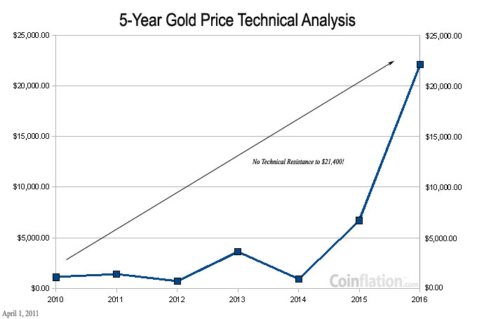 Long Term Target Of 21 400 Ounce Thus Producing The Awaited Profitability On Our 2017 Buffalo Gold Tribute Proof That We Ve Waited For Patiently